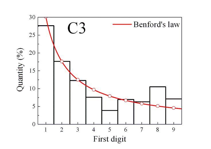 Le chiffre de Beale / The Beale cipher