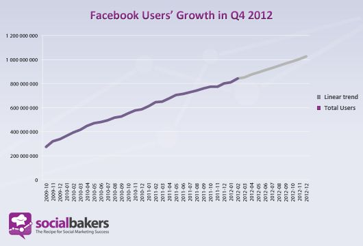 Prognozowany rozwój Facebooka według Socialbakers. Facebook User's Growth in Q4 2012 by Socialbakers.