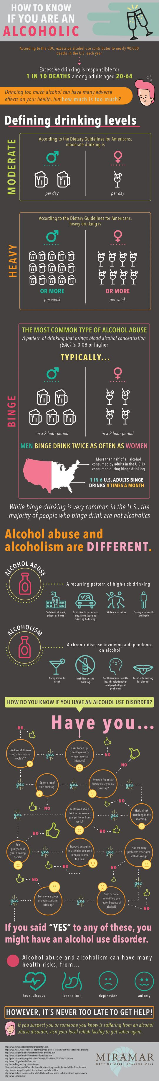 Warning Signs Of Alcoholism Vs Alcohol Abuse: Excessive Drinking May Be  Chronic Disease Or