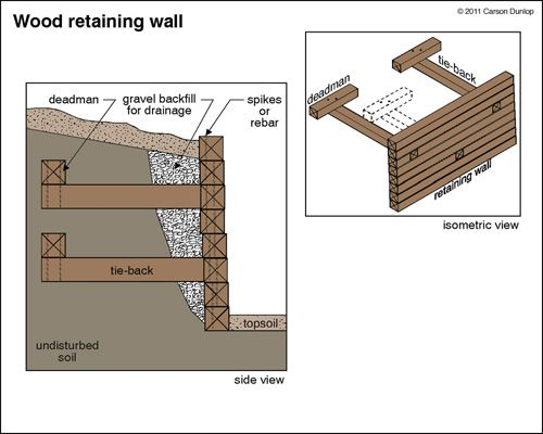 17 Best ideas about Retaining Wall Construction on