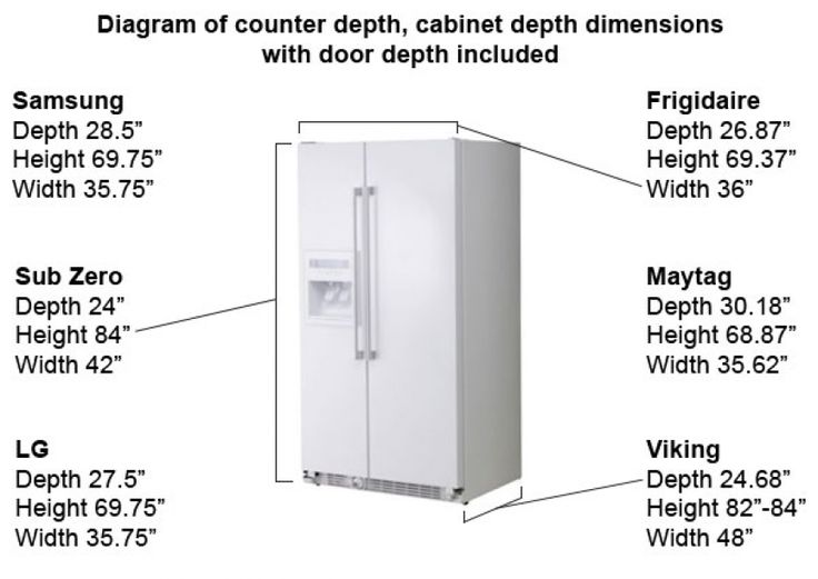 Commercial Refrigerator Dimensions