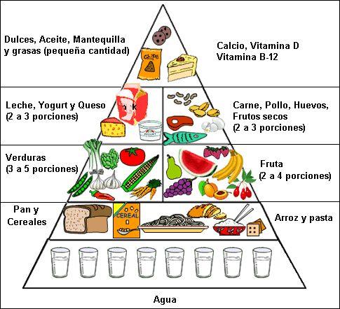 """REFLEXIONES SOBRE UNA BUENA ALIMENTACIÓN. En lo que respeta a la nutrición hay un monto de """"ruido"""", """"medias verdades"""", """"mitos"""", """"leyendas urbanas"""": regímenes, alimentos anticáncer, consejos dietéticos de expertos… mucha información que analizar y filtrar. Pero existen una serie de consejos en los que si hay un consenso oficial entre los médicos especialistas en nutrición. #instimed #nutricion #dietaequilibrada #dieta #nutricionequilibrada"""