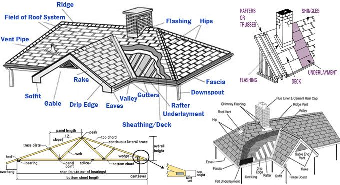 Parts Of A Roof Structure Roof Structure Roof Construction Roof Work