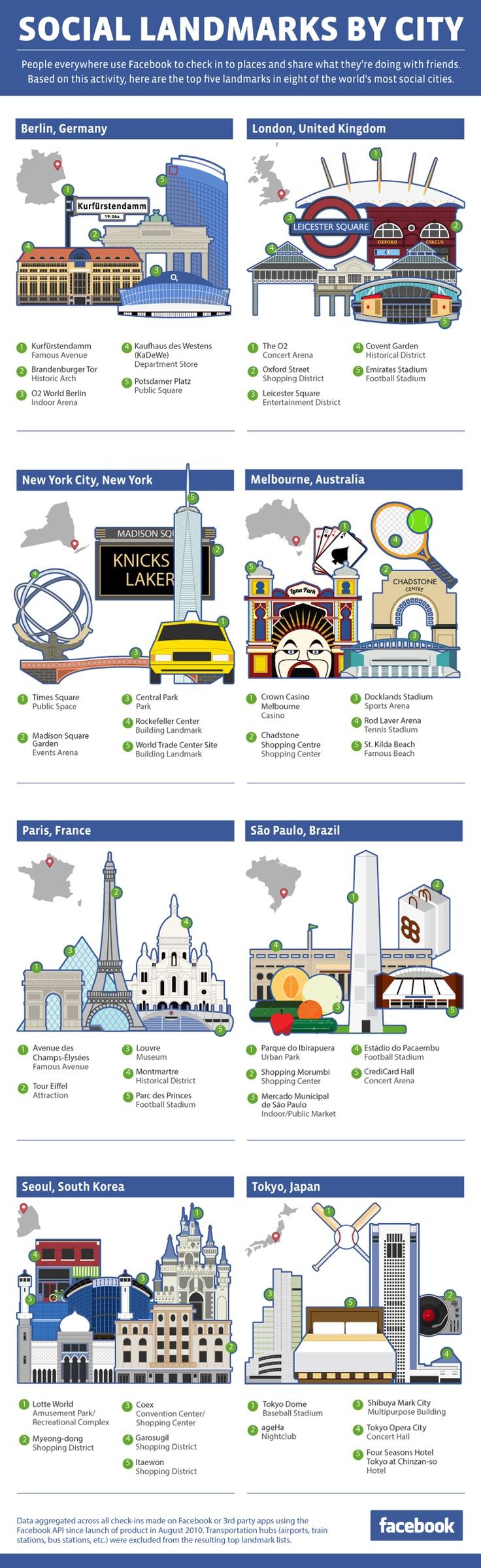 facebookcitylandmarksSocial Network, Places To Travel, Most Popular, Website, Social Media, Social Landmarks, Check In, Infographic, Socialmedia