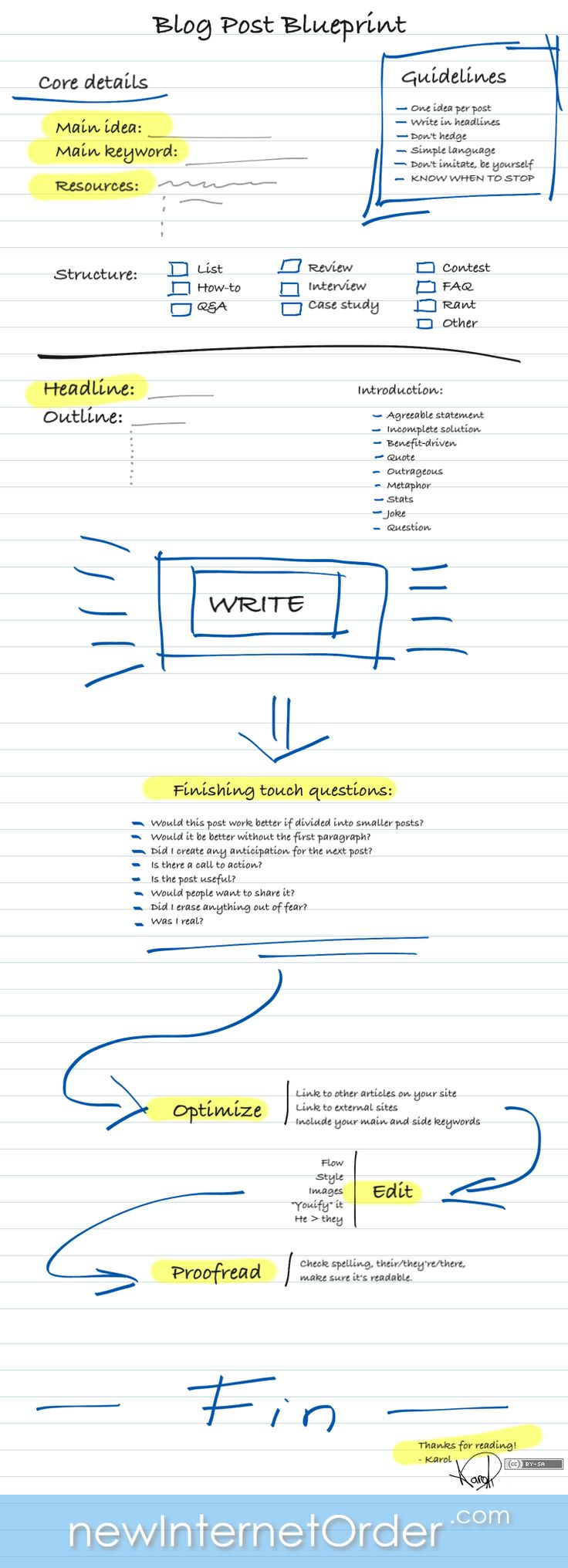 Cool blog post blueprint infographic that makes writing a post a little bit easier.
