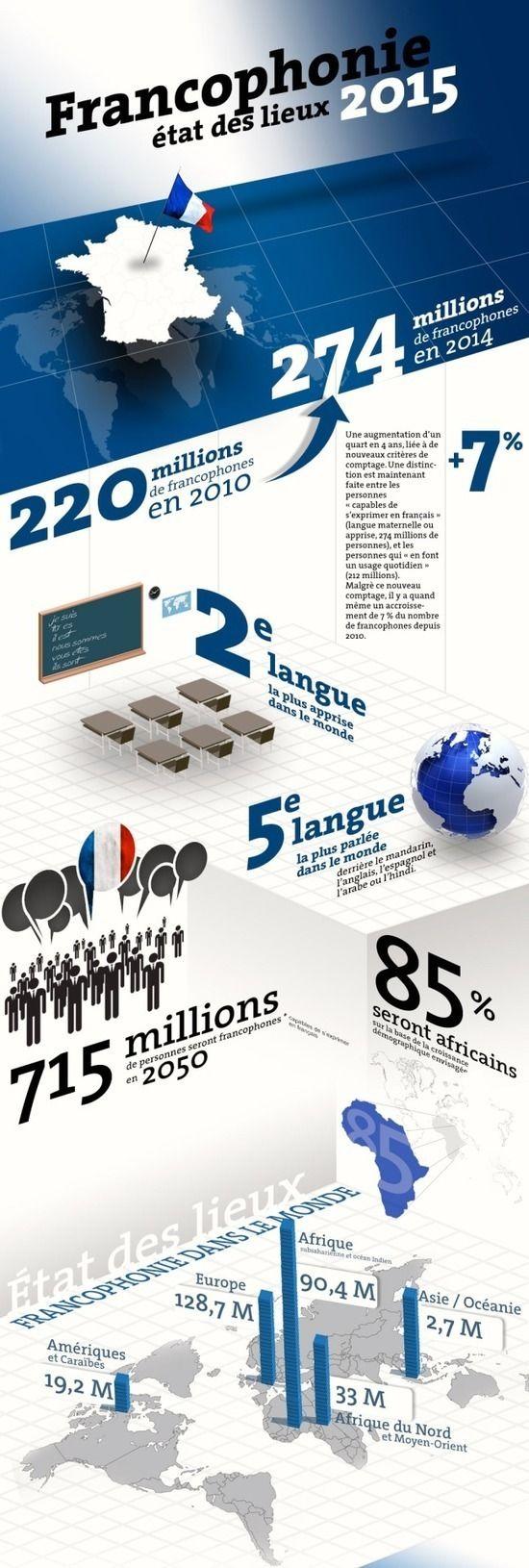 La francophonie, état des lieux 2015 (sources : la langue française dans le monde, OIF 2014) (French language, statistics)