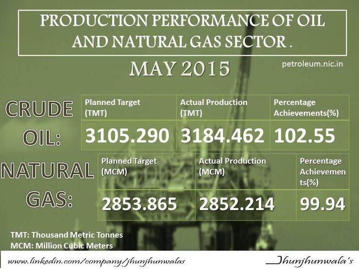 #ProductionPerformance #OilandNaturalGas #May2015 #MinistryofPetroleumandNaturalGas #CrudeOil #JhunjhunwalasFinance.