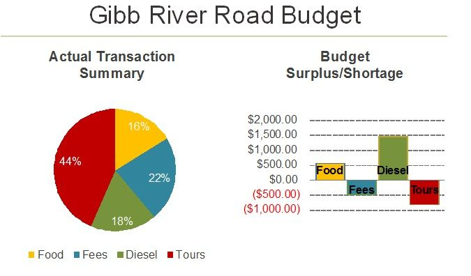Gibb River Road Expenses and Budget