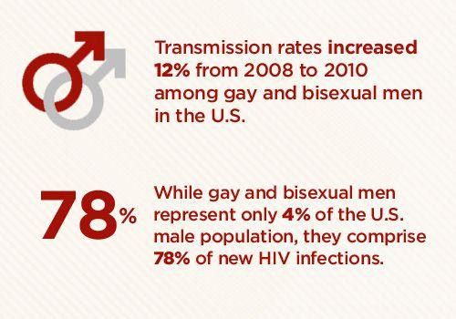 HIV-AIDS statistics prevention
