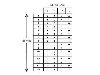 Spirit Of Genius: Test To Detect The Poison