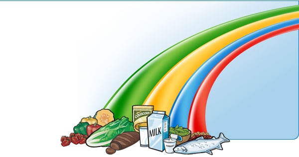 Canada Food Guide Labelling Worksheets