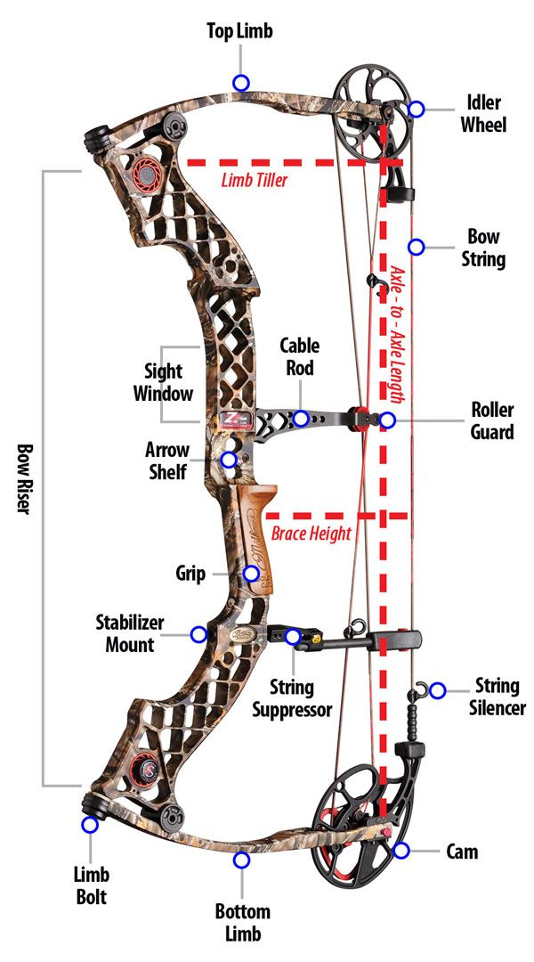 Bow Diagram..Okay I pinned this b/c look what they use for the diagram..YES only the best MATHEWS!!!!
