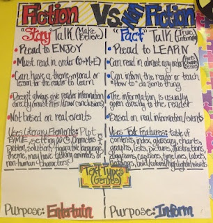 Fiction vs. Non, then on the sides you can add sentence strips to each side to show different types of fiction and non fiction