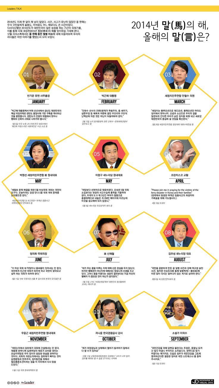 2014년은 말(馬)의 해, 올해의 말(言)은? [인포그래픽] #talk / #Infographic ⓒ 비주얼다이브 무단 복사·전재·재배포 금지