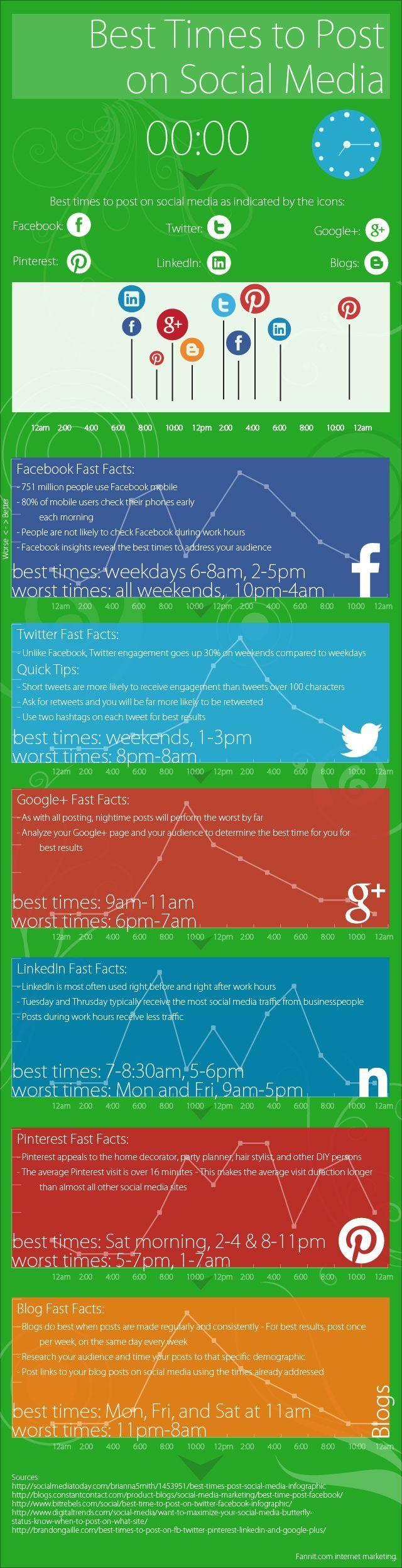 Mejores horas para publicar en las redes sociales. Infografa en ingls. Ttulo original: Best Times to Post on Social Media