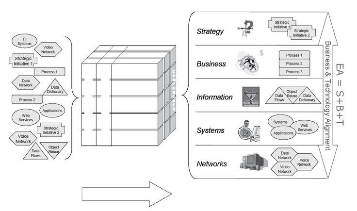 24 best Enterprise architecture images on Pinterest