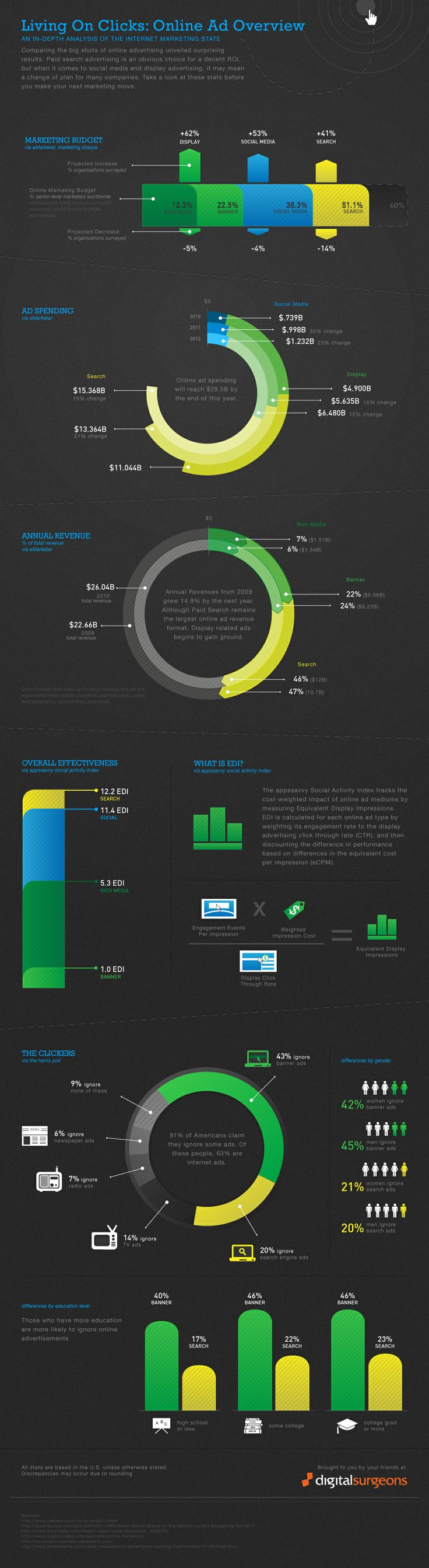 analytics, livin on clicks: online ad overview