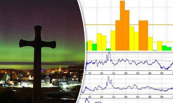 Aurora forecast UK: Latest alerts, predictions, where YOU can see the Northern Lights - https://newsexplored.co.uk/aurora-forecast-uk-latest-alerts-predictions-where-you-can-see-the-northern-lights/