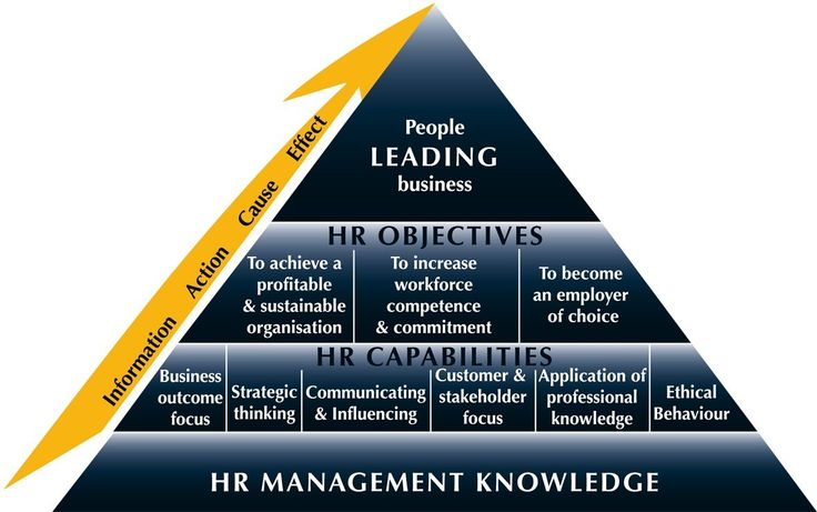 human resources management research paper topics