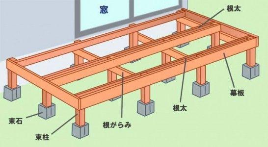 DIY初心者の人がウッドデッキを作ろうと思った時に困ってしまうのが、ウッドデッキの基礎部分(基礎石、束柱、根太など)をどうやって作っていけばいいのか分からないということではないでしょうか?引用)ウッドデッキの作り方|Ti