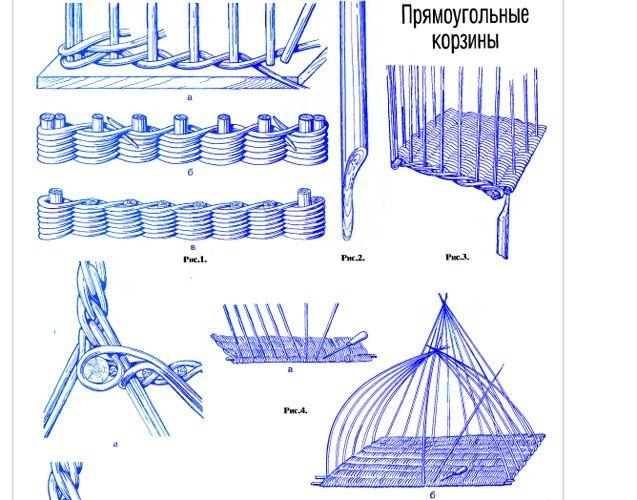 Baskets lesson 1