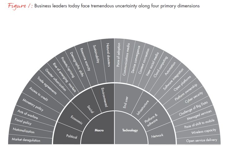 A strategy for thriving in uncertainty - Bain Brief - Bain & Company