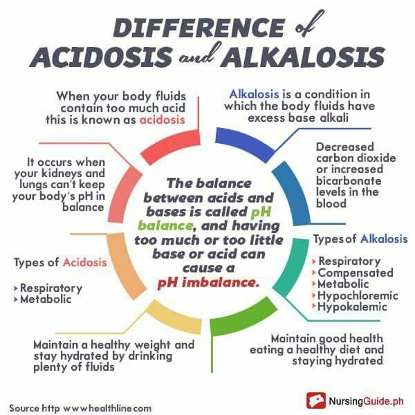 Difference between Acidosis & Alkalosis