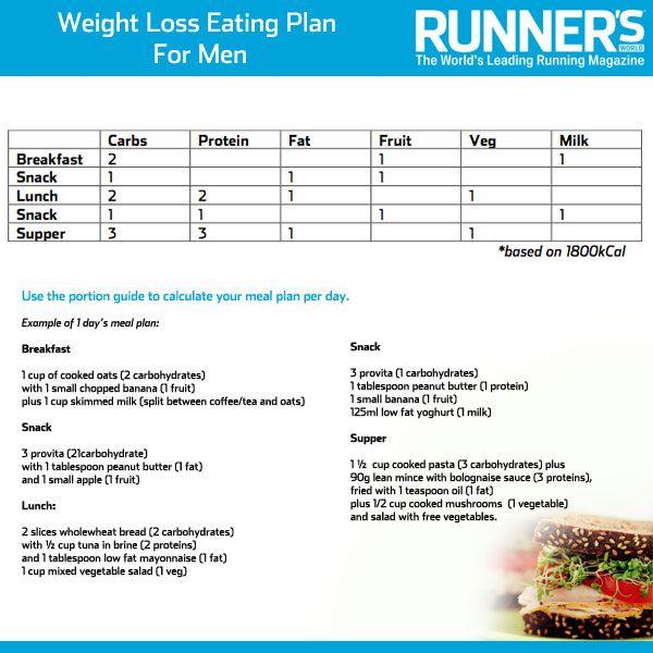 Imgenes De Weight Lose Eating Plans