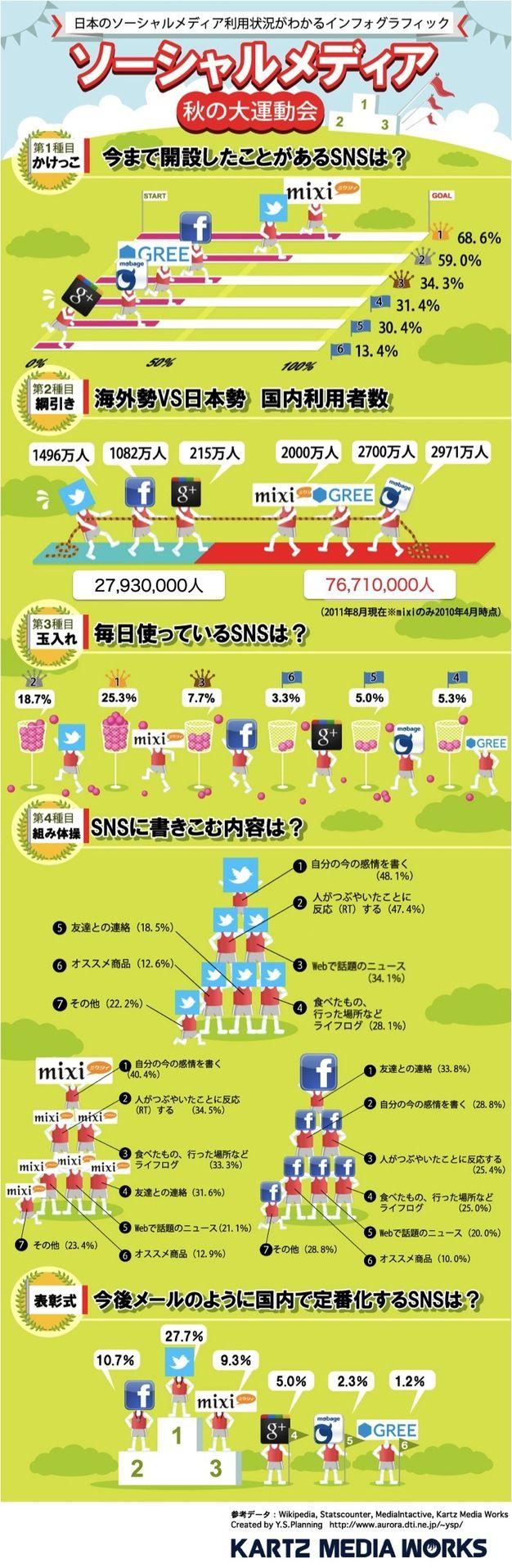 日本のソーシャルメディアの利用状況が1枚でわかるインフォグラフィック