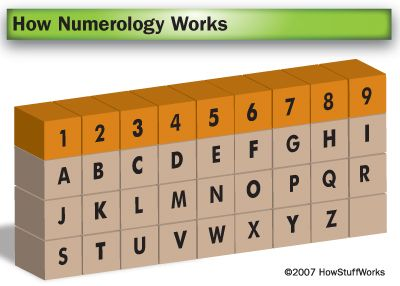 How numerology works. You can calculate your expression number with the letters in your name with the following chart above. Absolutely amazing.