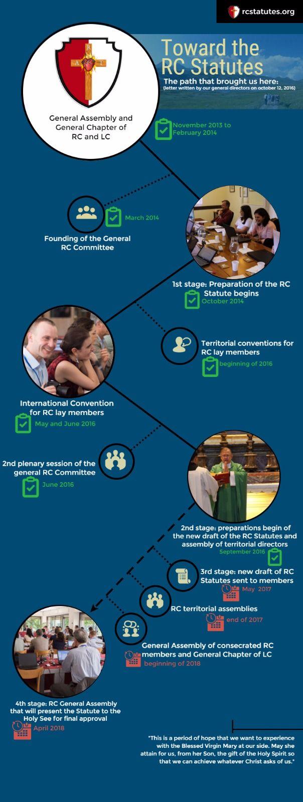 Timeline of the process towards the Regnum Christi Statutes.