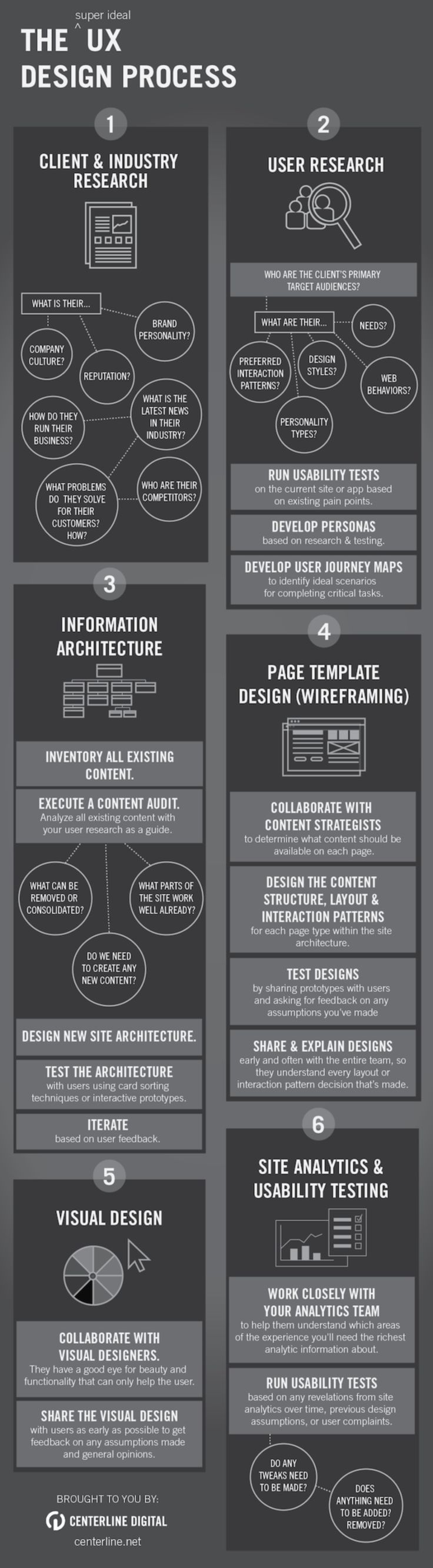 fashion designer cover letter%0A Infographic  User Experience Design Process  infographic
