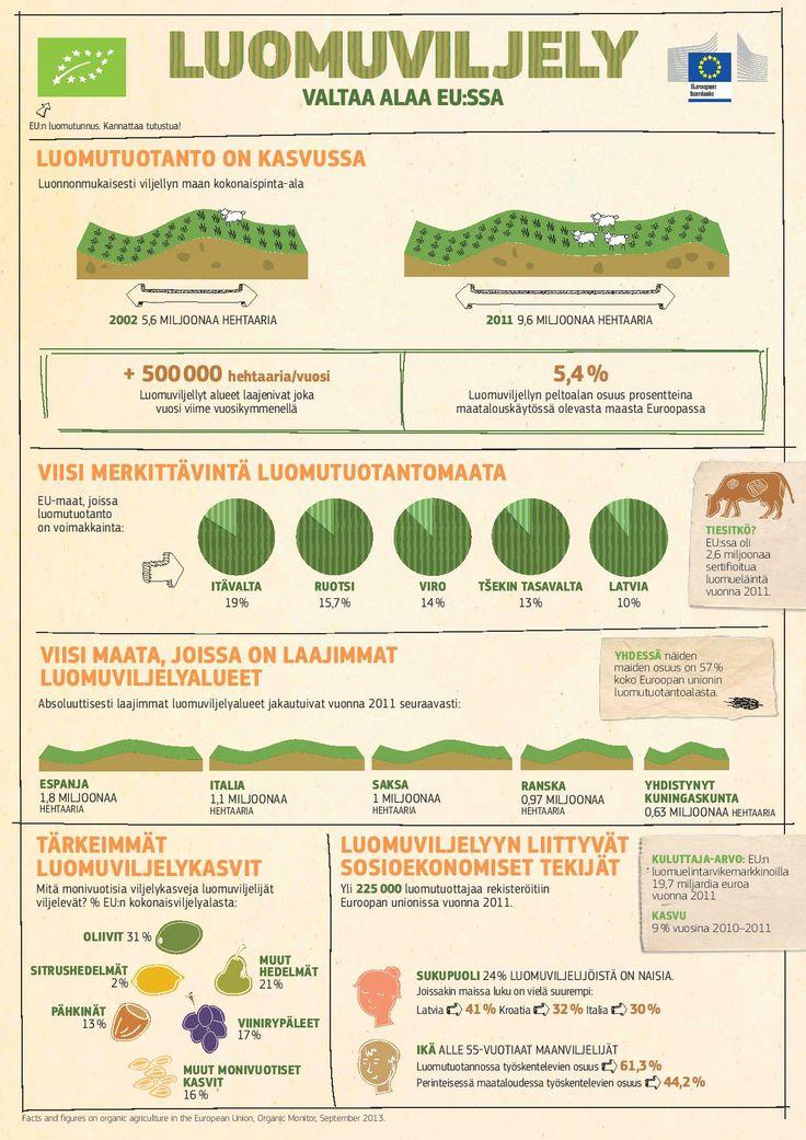 Luomuviljely valtaa alaa Euroopassa http://europa.eu/rapid/press-release_IP-14-312_fi.htm
