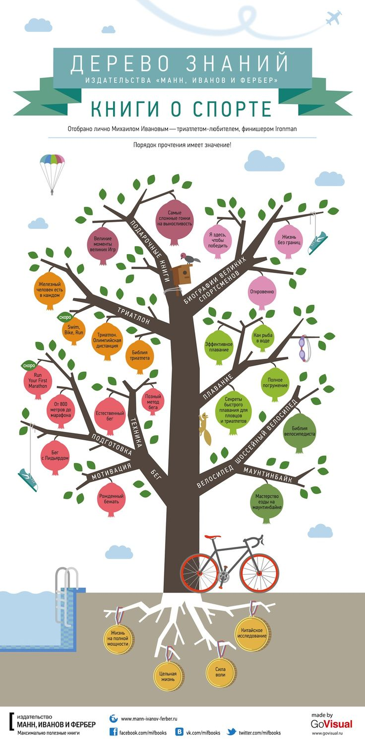 TOUCH this image: Спортивное дерево знаний МИФа by mfirsanov