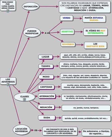 Esquema sencillo sobre los adverbios
