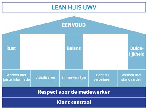 Het Lean Six Sigma huis van het UWV