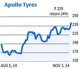 Cooper Tire case: Apollo Tyres' scrip races after US court verdict