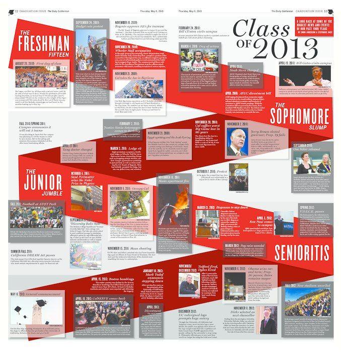 #Newspaper #Design #106   The Daily Californian   University of California - Berkeley