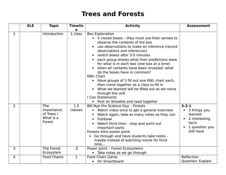 Trees and Forests Unit Plan Resource Preview