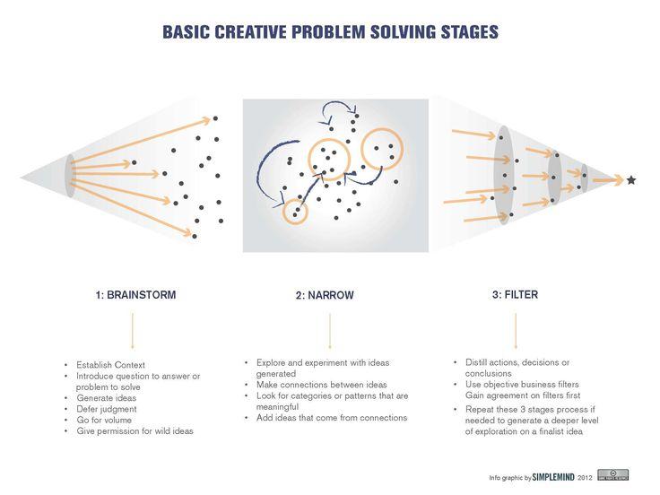Idea generation process I use a lot in workshops