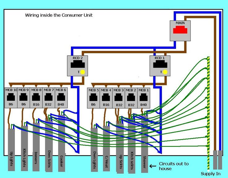 Network Wiring Diagram Tool Replacing The Consumer Unit Energy The Unit House