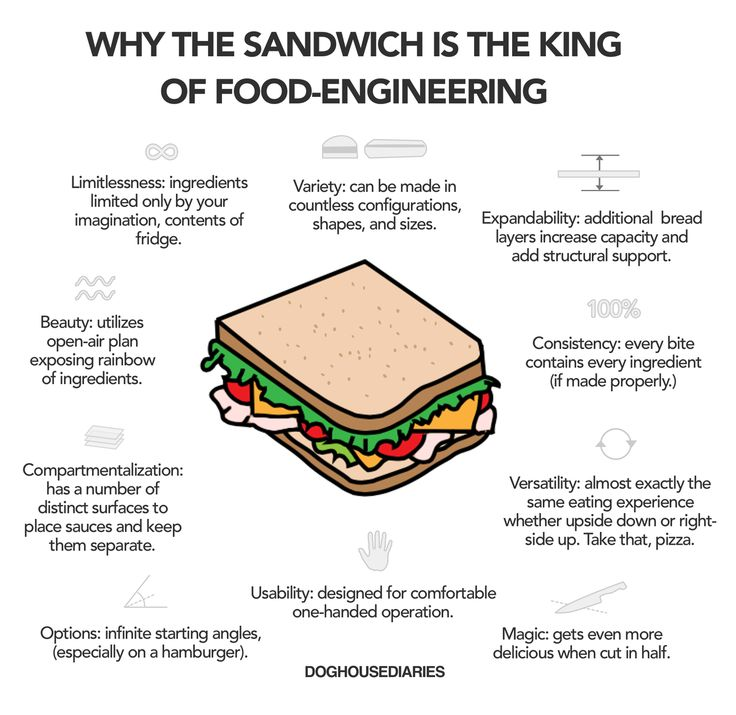 There are no ifs, ands or buts about it -- the sandwich defies the laws of physics.