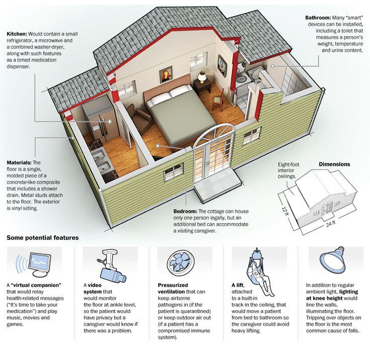 """Granny pods"": hi-tech backyard cottages designed for aging parents."