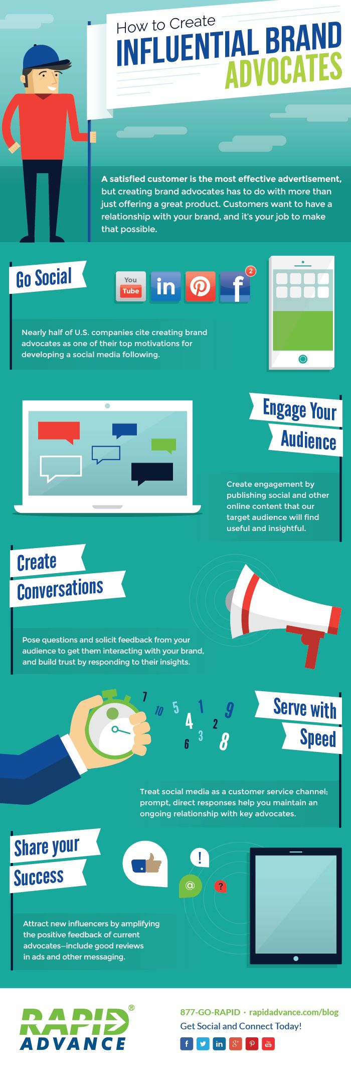 A satisfied customer is the most effective advertisement, but creating brand advocates has to do with more than just offering a great product. Customers want to have a relationship with your brand, and it's your job to make that possible. This infographic from RapidAdvance proposes 5 tips on how to create influential brand advocates.
