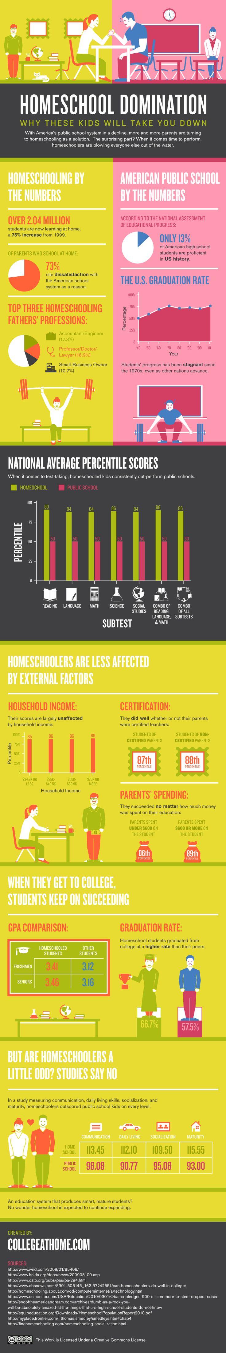 Homeschooling vs public education.