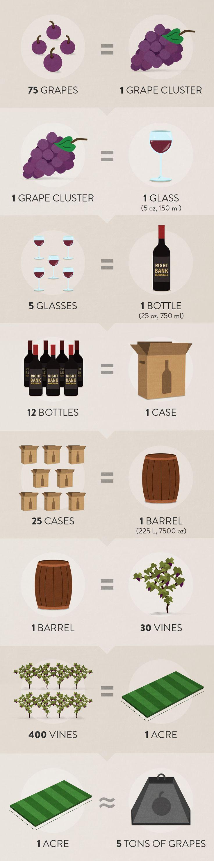 Les mathématiques du vin. Combien de raisins pour un verre de vin ?