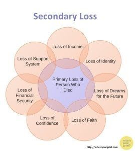 Grieving does not just happen when death is present. Helping patients understand that truth is essential to healing.