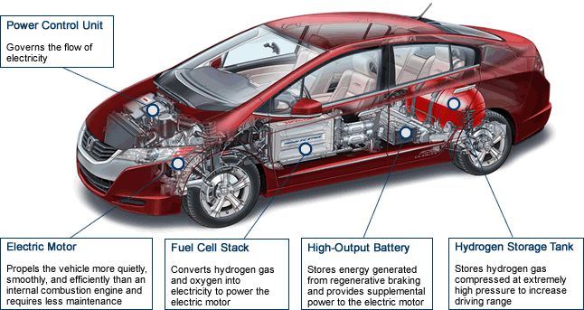 Fuel cell vehicle components: Power Control Unit - Governs the flow of electricity; Hydrogen Storage Tank - Stores hydrogen gas compressed at extremely high pressure to increase driving range; Electric Motor - Propels the vehicle much more quietyly, smoothly, and efficiently than an internal combustion engine and require less maintenance; Fuel Cell Stack - Converts hydrogen gas and oxygen into electricity to power the electric motor; High-Output Battery - Stores energy generated from…