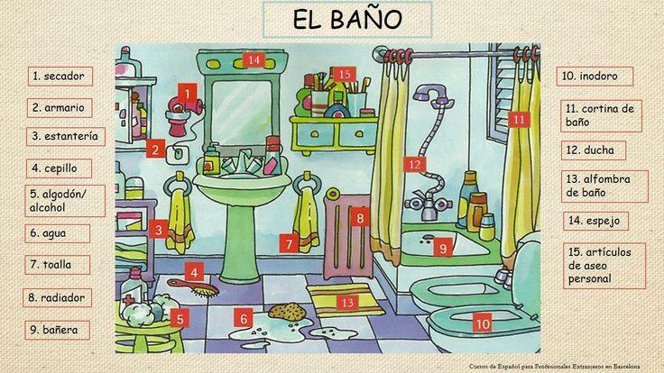 Baño indicando sus partes en inglés - Imagui