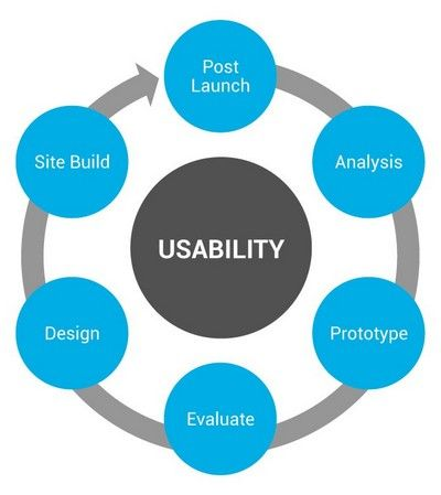 usability heuristics A heuristic evaluation is a usability inspection method mainly used to identify any design issues associated with the user interface jakob nielsen's heuristics are probably the most-used usability.